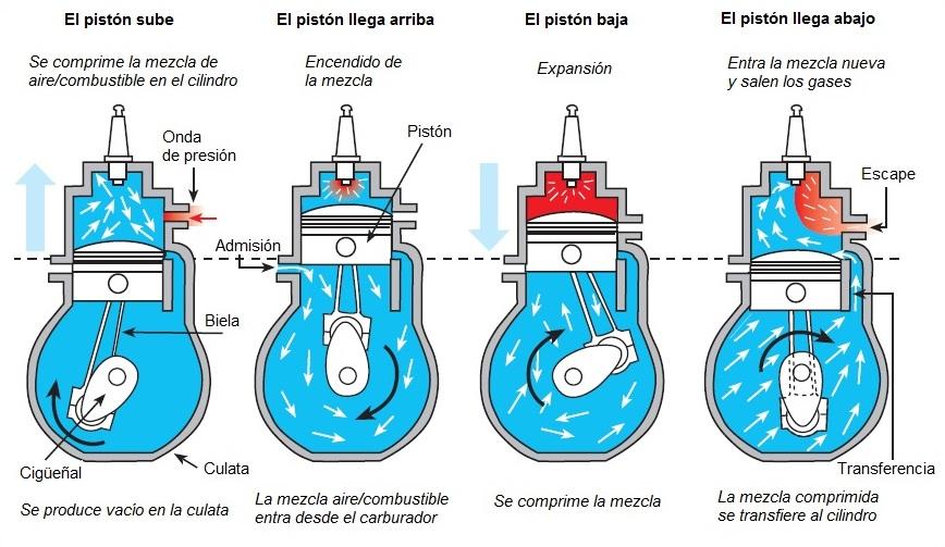 Como se lubrica un motor de 2 tiempos